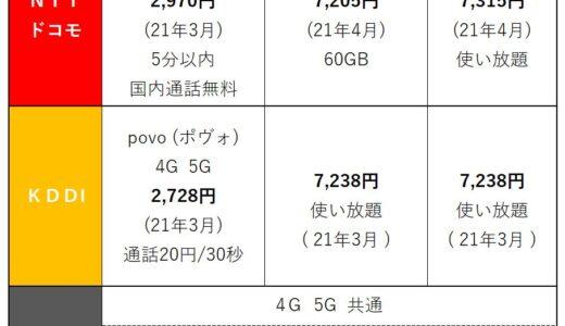 データ容量無制限の陣! 【2021年勃発】携帯3社の料金プラン比較